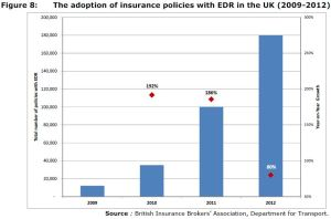 Figure 8: The adoption of insurance policies with EDR in the UK (2009-2012)
