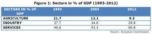 Figure 1: Sectors in % of GDP (1993-2012)