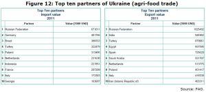 Figure 12: Top ten partners of Ukraine (agri-food trade)