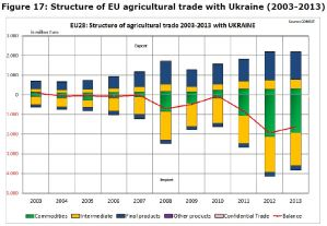 Figure 17: Structure of EU agricultural trade with Ukraine (2003-2013)