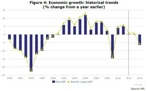 Figure 4: Economic growth: historical trends (% change from a year earlier)