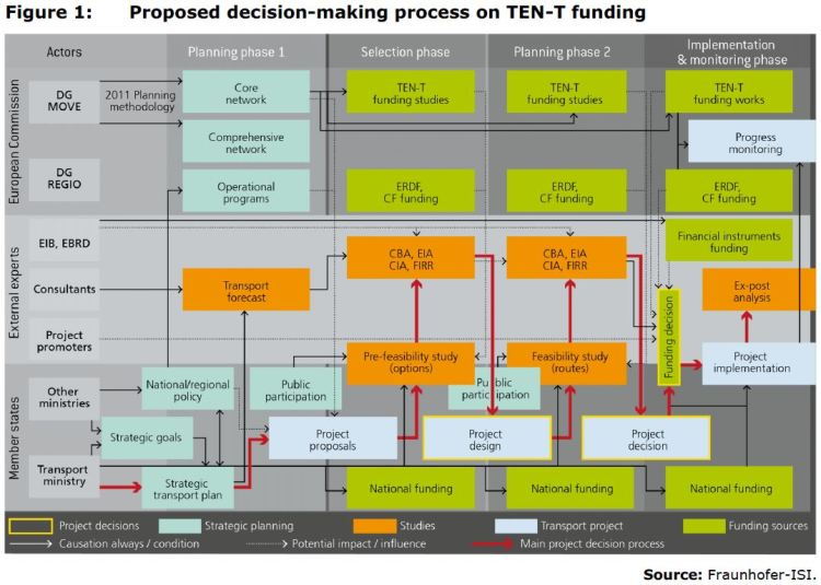 Figure 1: Proposed decision-making process on TEN-T funding