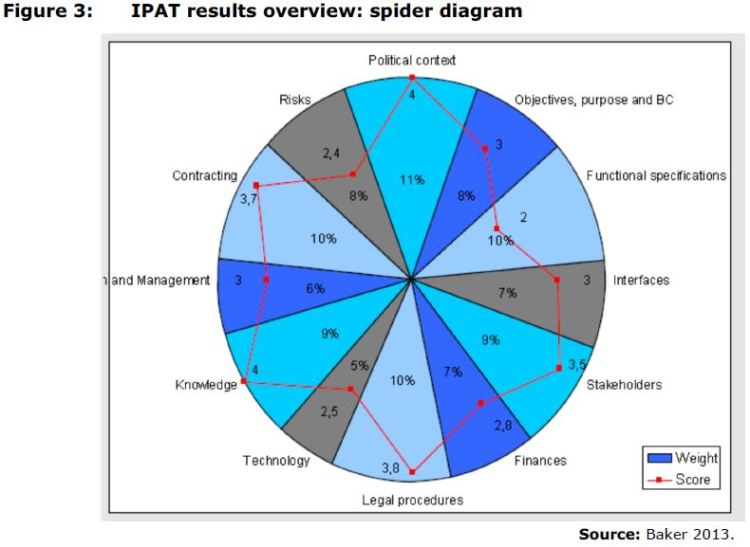 Figure 3: IPAT results overview: spider diagram