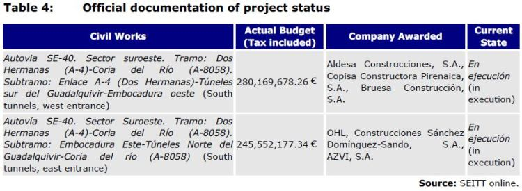 Table 4: Official documentation of project status