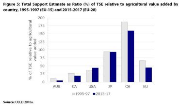 Figure 5: Total Support Estimate as Ratio (%) of TSE relative to agricultural value added by country, 1995-1997 (EU-15) and 2015-2017 (EU-28)