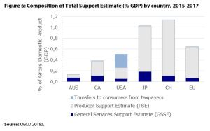 Figure 6: Composition of Total Support Estimate (% GDP) by country, 2015-2017