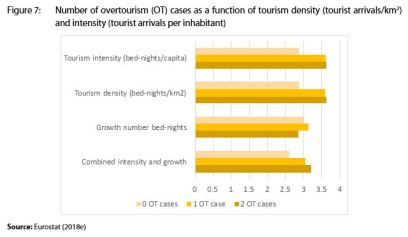 Figure 7: Number of overtourism (OT) cases as a function of tourism density (tourist arrivals/km2) and intensity (tourist arrivals per inhabitant)