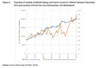 Figure 9: Overview of number of Airbnb listings and search counts for 'Airbnb' between December 2014 and summer 2018 for the city of Amsterdam, the Netherlands