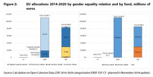 Figure 2: EU allocations 2014-2020 by gender equality relation and by fund, millions of euros