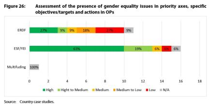 Figure 26: Assessment of the presence of gender equality issues in priority axes, specific objectives/targets and actions in OPs
