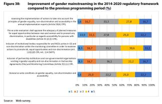 Figure 38: Improvement of gender mainstreaming in the 2014-2020 regulatory framework compared to the previous programming period (%)