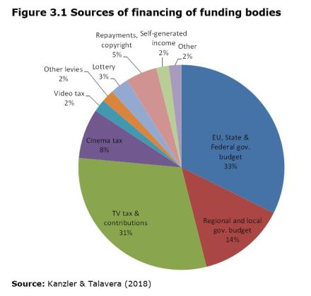 Figure 3.1 Sources of financing of funding bodies
