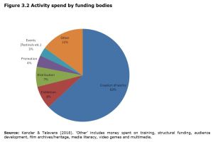 Figure 3.2 Activity spend by funding bodies