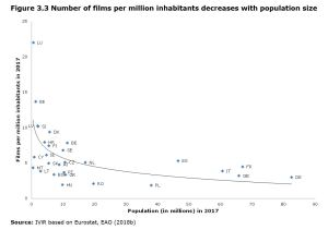 Figure 3.3 Number of films per million inhabitants decreases with population size