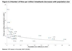 Figure 3.3 Number of films per million inhabitants decreases with population size