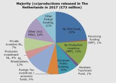 Majority (co) productions realised in The Netherlands in 2017 (€73 million)