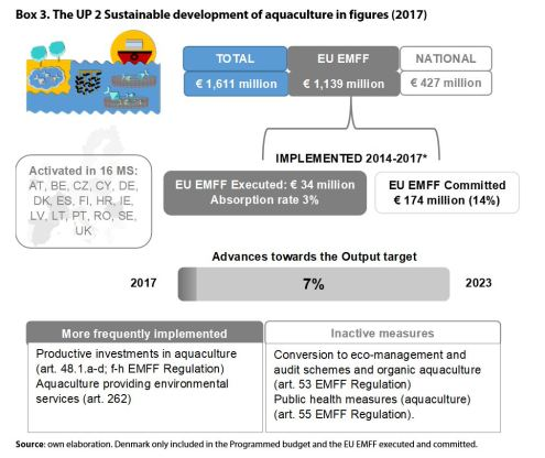 Box 3. The UP 2 Sustainable development of aquaculture in figures (2017)