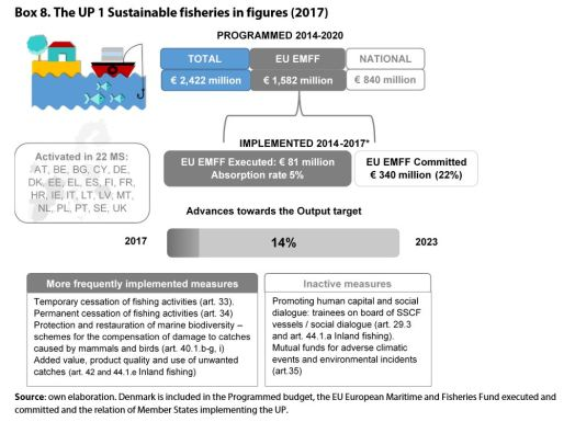 Box 8. The UP 1 Sustainable fisheries in figures (2017)