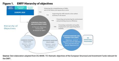 Figure 1. EMFF Hierarchy of objectives