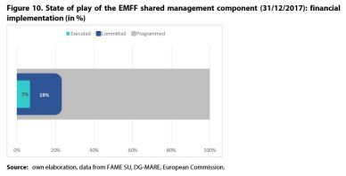 Figure 10. State of play of the EMFF shared management component (31/12/2017): financial implementation (in %)