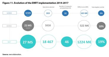 Figure 11. Evolution of the EMFF implementation 2014-2017