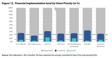 Figure 12. Financial implementation level by Union Priority (in %)