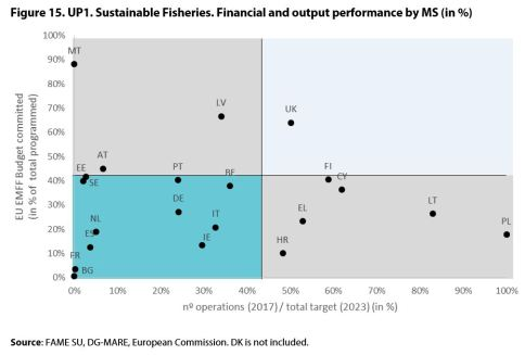 Figure 15. UP1. Sustainable Fisheries. Financial and output performance by MS (in %)
