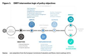 Figure 3. EMFF intervention logic of policy objectives