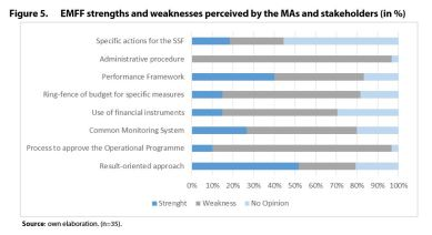 Figure 5. EMFF strengths and weaknesses perceived by the MAs and stakeholders (in %)
