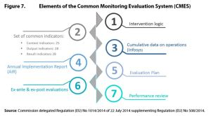 Figure 7. Elements of the Common Monitoring Evaluation System (CMES)