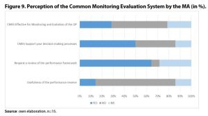 Figure 9. Perception of the Common Monitoring Evaluation System by the MA (in %).