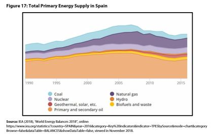 Figure 17: Total Primary Energy Supply in Spain