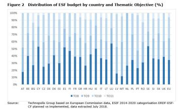 Figure 2 Distribution of ESF budget by country and Thematic Objective (%)