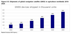 Figure 0 3: Shipments of global navigation satellite (GNSS) in agriculture worldwide 2010-2020