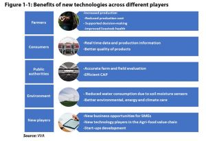 Figure 1 1: Benefits of new technologies across different players