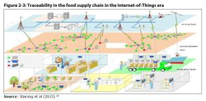 Figure 2-3: Traceability in the food supply chain in the Internet-of-Things era