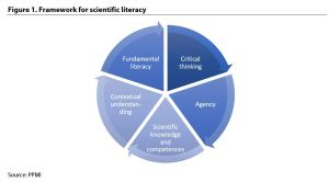 Figure 1. Framework for scientific literacy