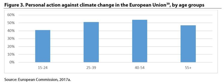 Figure 3. Personal action against climate change in the European Union , by age groups
