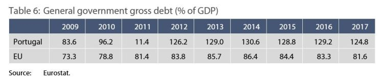 Table 6: General government gross debt (% of GDP)