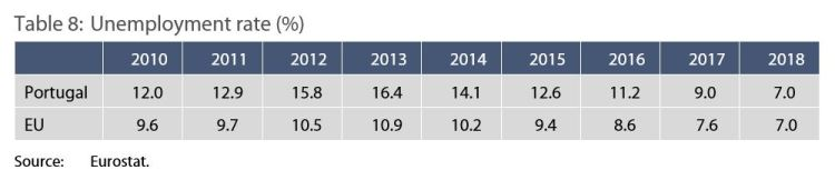 Table 8: Unemployment rate (%)