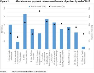 Figure 1: Allocations and payment rates across thematic objectives by end of 2018