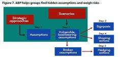 Figure 7. ABP helps groups find hidden assumptions and weigh risks