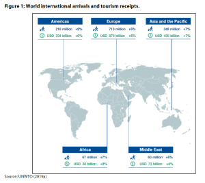 Figure 1: World international arrivals and tourism receipts