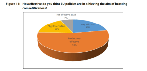 Figure 11: How effective do you think EU policies are in achieving the aim of boosting competitiveness?