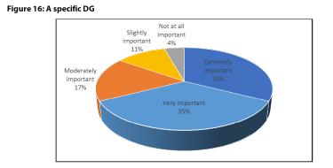 Figure 16: A specific DG