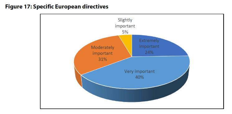 Figure 17: Specific European directives