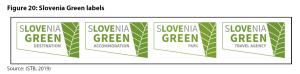 Figure 20: Slovenia Green labels