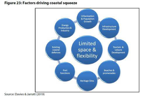 Figure 23: Factors driving coastal squeeze
