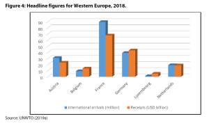 Figure 4: Headline figures for Western Europe, 2018