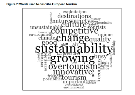 Figure 7: Words used to describe European tourism